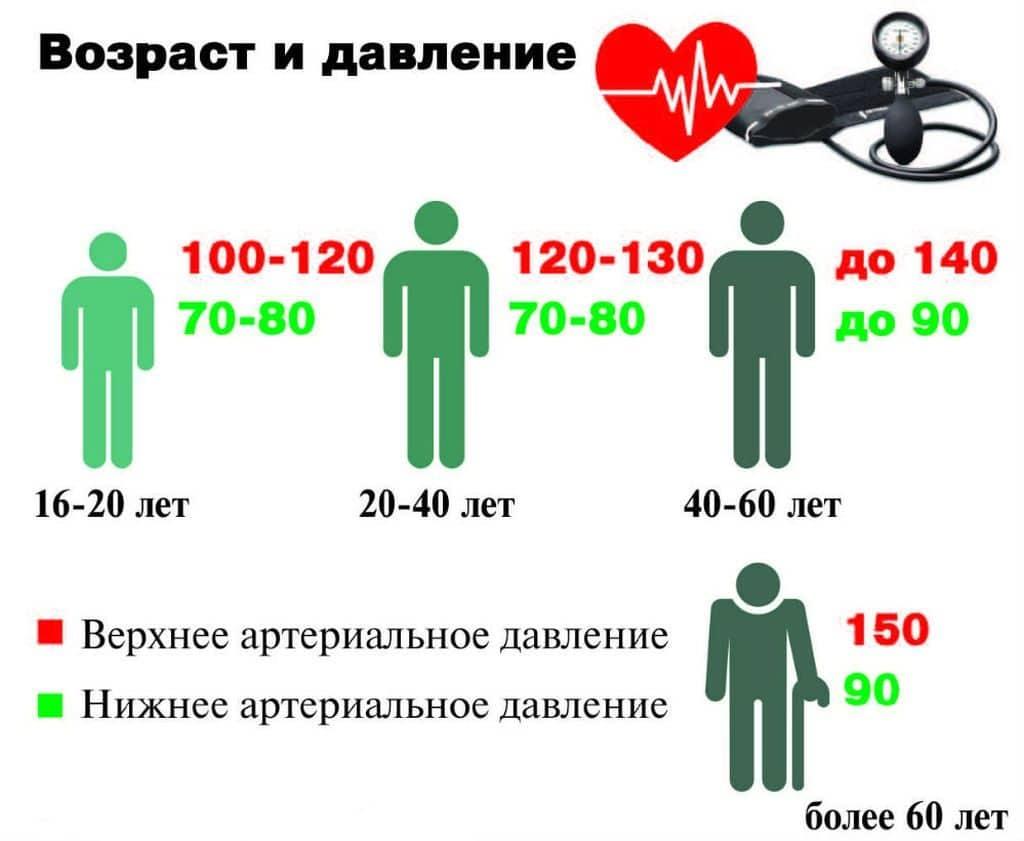 Норма артериального давления по возрастам