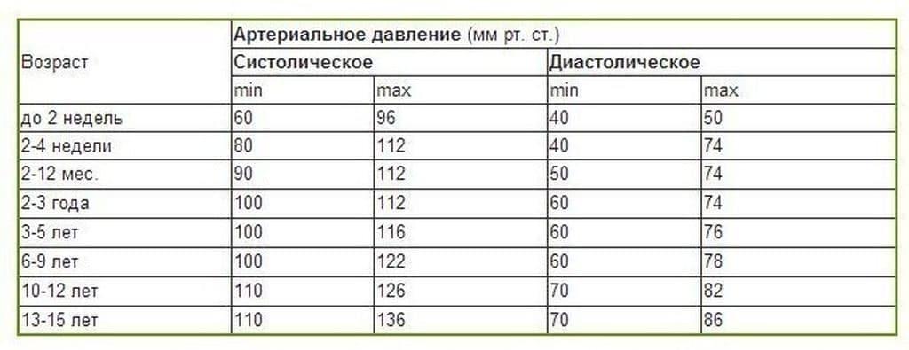 Давление человека: норма по возрасту, таблица артериального ...