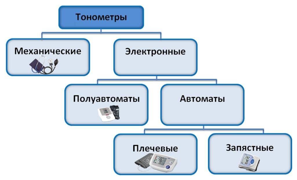 Типы домашних тонометров