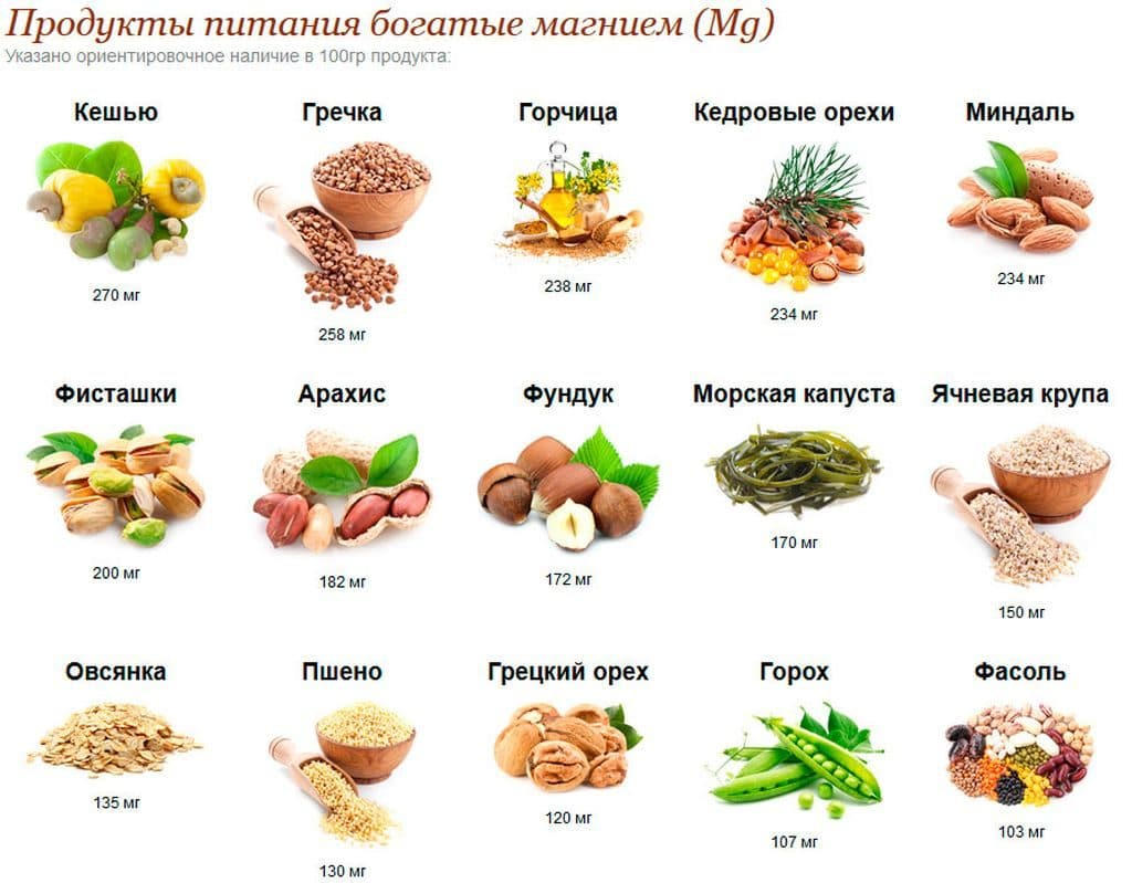 Магний в продуктах питания